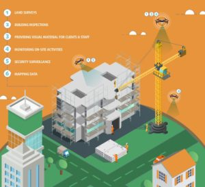 Drones can provide versatile solutions and excel in a variety of roles around the job site.